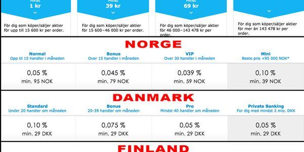 netfonds vs nordnet