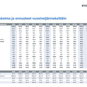 stockmann osake