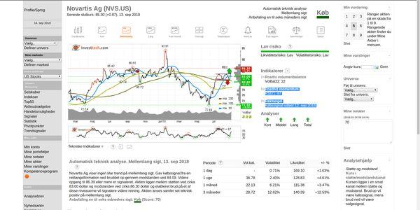 Novartis AG | Keskustelufoorumi | Shareville
